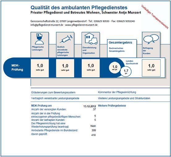 pflegenote 2012